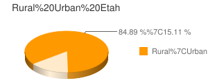 Etah census population